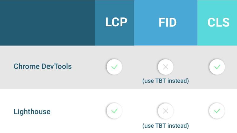 ابزار های موجود در Lab برای ارزیابی سه وجه وب ویتال