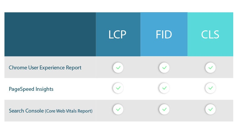 ابزار های موجود در field برای ارزیابی سه قطب موجود در وب ویتال