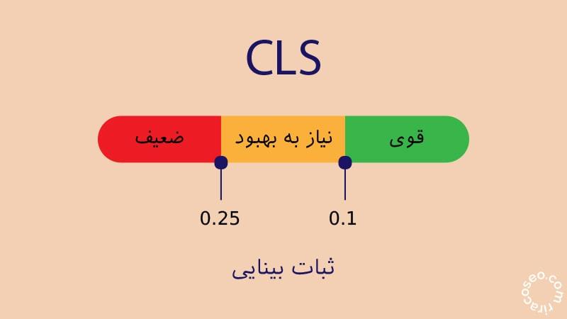 CLS معیاری برای اندازه گیری ثبات بینایی