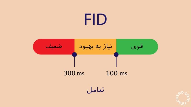 FID معیاری می باشد برای اندازه گیری تعاملات در یک سایت