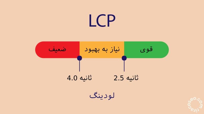 LCP معیاری برای اندازه گیری عملکرد بارگذاری سایت